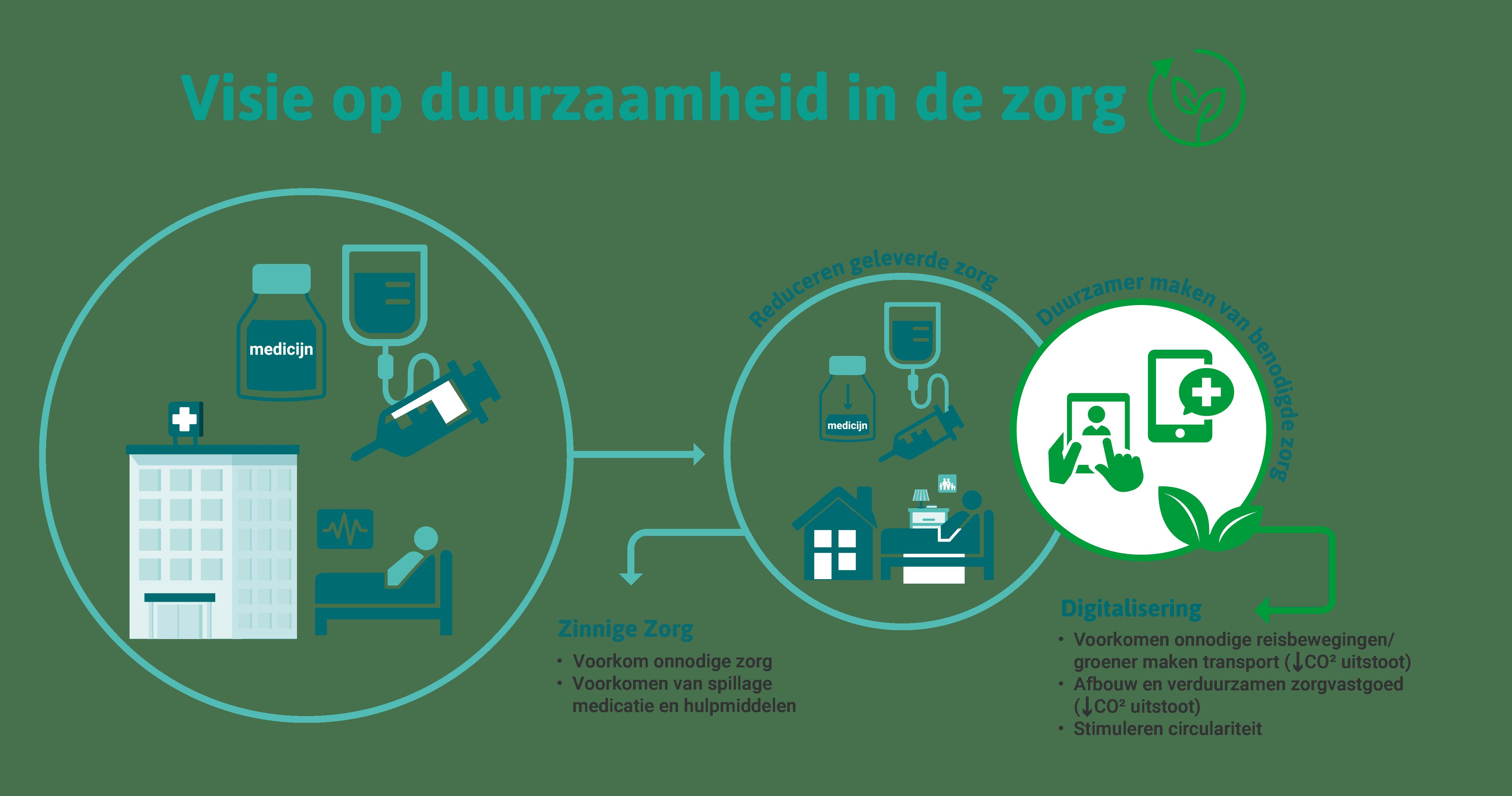 Infographic visie op duurzaamheid in de zorg