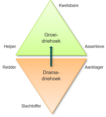 De dramadriehoek en de groeidriehoek.