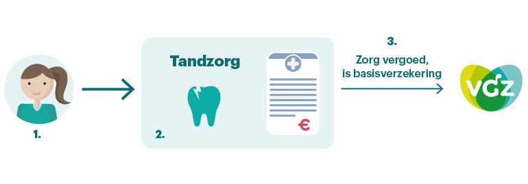 VGZ tandartsrekening kinderen