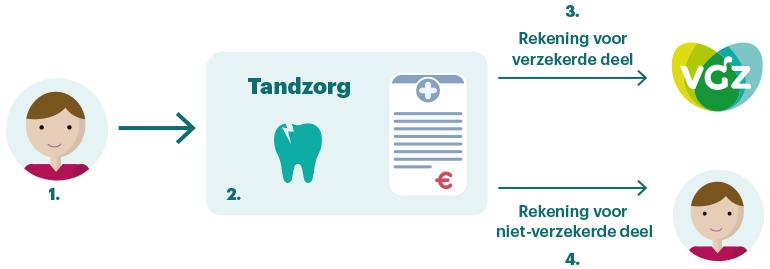 Vergoeding tandartsrekening VGZ