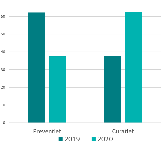 Bedrijfszorg werd in 2020 minder preventief en meer curatief ingezet.